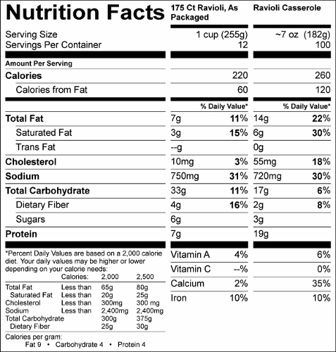 Bite Size Beef Ravioli in Meat Sauce  (G0257) Nutritional Information